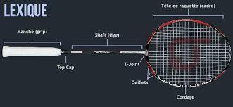 Meileures raquettes de badminton